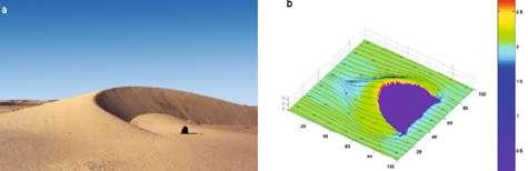 Fig. 2. (a) Dune barkhane en Mauritanie. (b) La simulation numérique montre la direction du vent dévié par la dune. Les couleurs indiquent l'importance des efforts de cisaillement du vent sur le sable (la zone bleue correspond à un vent nul par effet d'écran). Le vent souffle de la gauche vers la droite. © DR