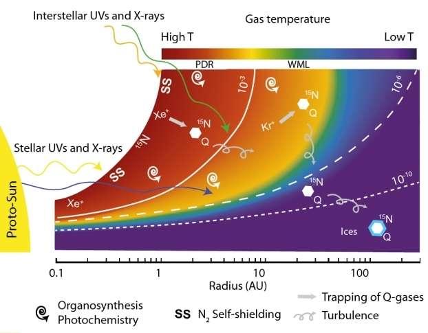 Schéma de la nébuleuse solaire (entre 0,1 et 100 AU), irradiée par les ultraviolets et rayons X stellaires et interstellaires. Le dégradé de couleur représente le gradient de température. La synthèse des composés organiques riches en azote 15N et en gaz rares est possible dans les zones les plus ionisées du disque, par l'interaction entre le gaz et les particules ionisantes (photons ou électrons). L'enrichissement en 15N provient de la photodissociation de N2. La turbulence dans le disque permet la dispersion des composés organiques, qui peuvent alors interagir avec la glace dans les zones froides et médianes du disque. © Kuga et al. Pnas 2015