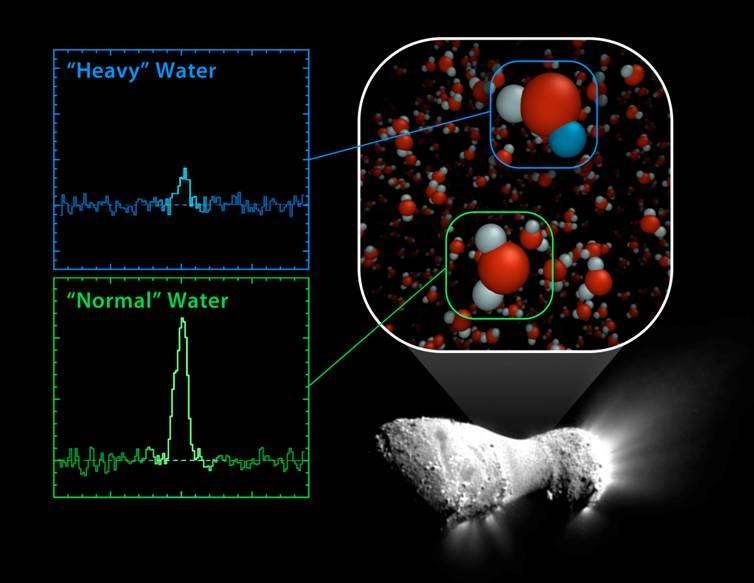 Spectres montrant la détection d'eau semi-lourde (HDO - heavy water) et d'eau normale (H2O) dans la comète Hartley 2 par le spectromètre Hifi à bord de l'observatoire Herschel. © Programme HSSO, Esa/Herschel