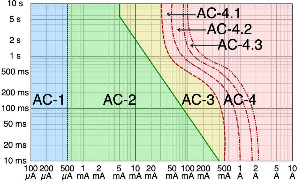 Zones de danger du courant électrique alternatif (50 Hz) en fonction de l'intensité (A) et du temps (s). AC1 : non perceptible. AC2 : limite de perceptibilité. AC3 : contraction musculaire réversible. AC4 : risque de fibrillation cardiaque (courbe 1 : <5 %, courbe 2 : 5 %<50 %, courbe 3 : >50 %). © Cmglee, Wikipedia