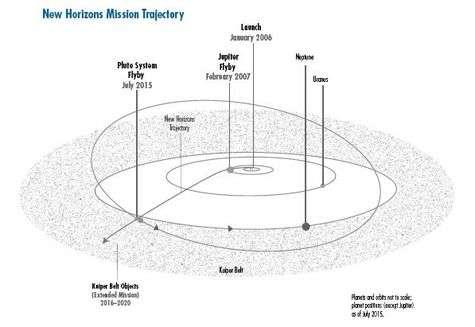 Représentation de la trajectoire de New Horizons, depuis la Terre jusqu'à Pluton, avec une extension prévue à travers la ceinture de Kuiper. Crédit NASA.