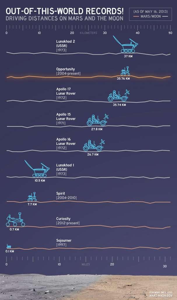 Liste des records internationaux de la distance parcourue par un véhicule sur d'autres objets du Système solaire que la Terre. Malgré la performance d'Opportunity, le record établi par l'URSS tient toujours. © Nasa, JPL