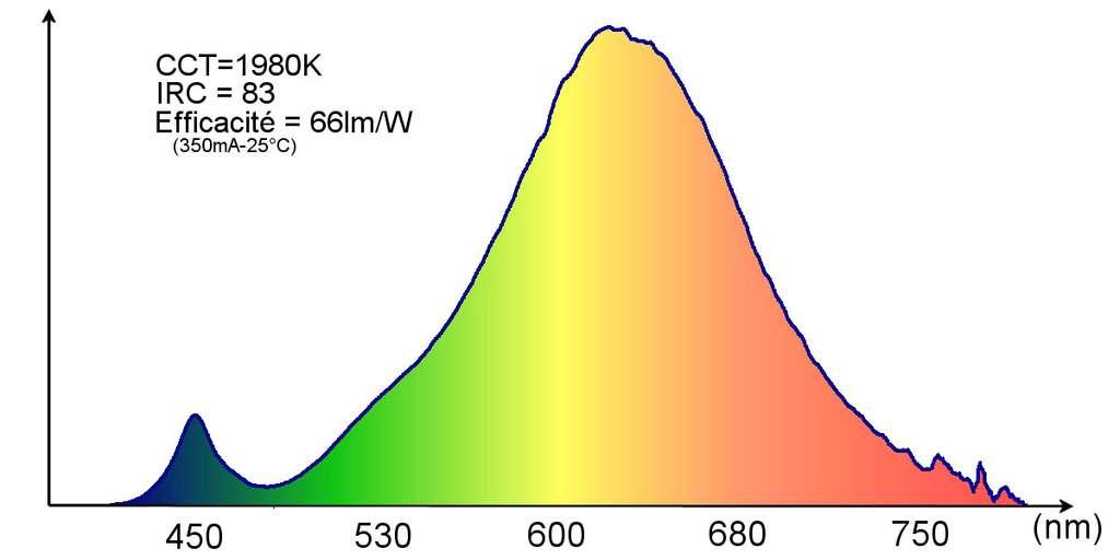 Spectre de Led de type blanc chaud. Grâce à diverses technologies, les Led blanches se sont rapprochées des technologies d'incandescence. © Dunod