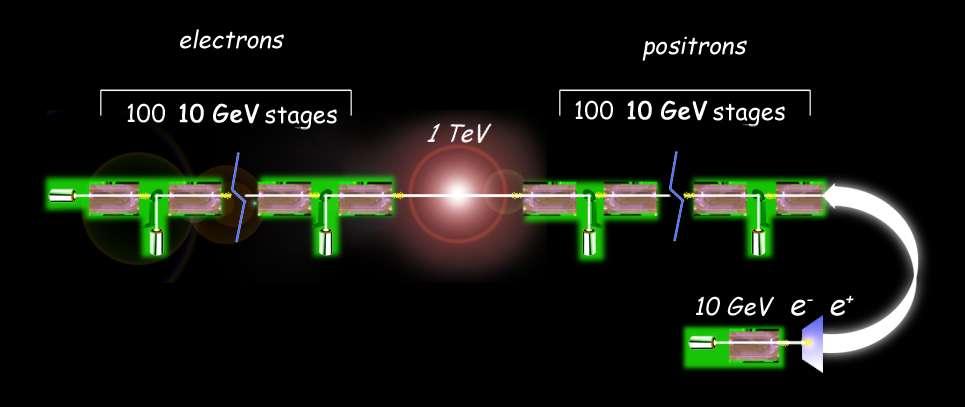 Le schéma d'un futur collisionneur linéaire avec deux accélérateurs linéaires utilisant des éléments d'accélération avec laser et plasma. © Lawrence Berkeley National Laboratory