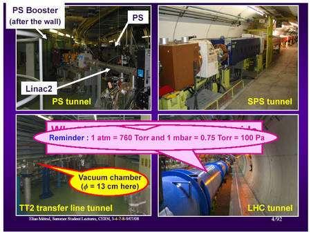 Quelques photos de l'intérieur des PS, SPS et du LHC lui-même. © Cern