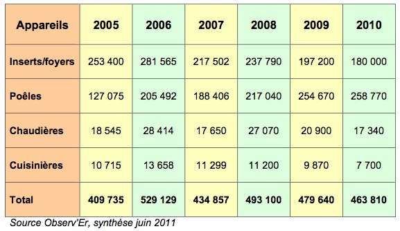 Nombre d'appareils vendus en France selon les années. © DR
