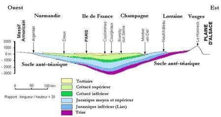 Cliquez pour agrandir Coupe géologique simple du bassin de Paris EW