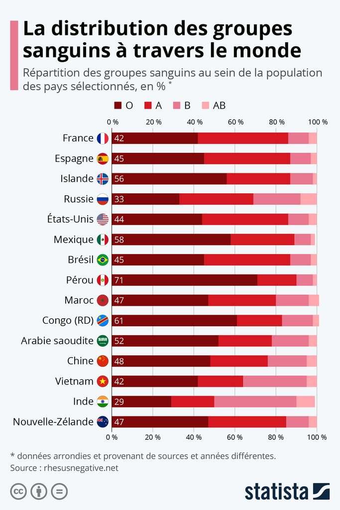 Les groupes sanguins les plus répandus dans différents pays. © Statista
