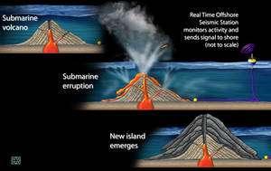 Formation d'une île volcanique et surveillance des éruptions par télémétrie (Credit: Zina Deretsky, National Science Foundation).