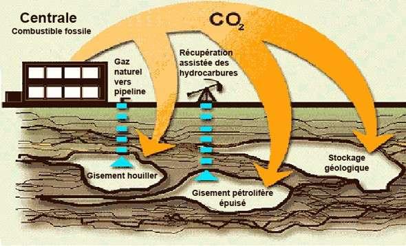 Le CO2 est également utilisé comme gaz pour augmenter la pression à l'intérieur de gisements pétrolifères et ainsi faciliter la remontée du pétrole. Une fois le puits épuisé, il reste alors emprisonné pour de très nombreuses années. © Ressources naturelles du Canada