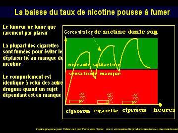 La nicotine, entre autres, est responsable de la dépendance au tabac. © Tabac.net