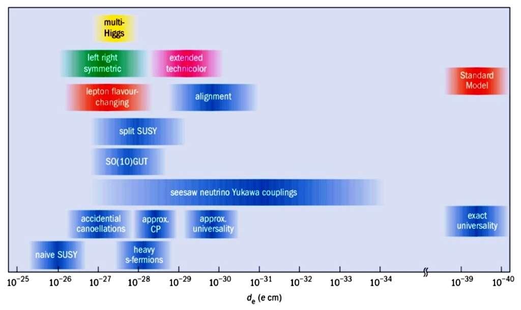 Un moment dipolaire électrique est le produit d'une charge et d'une longueur. On peut prendre comme unité de base la valeur de la charge électrique élémentaire e pour la charge. Avec en abscisse la valeur de du moment dipolaire d'un électron, on a représenté les bandes de cette valeur compatibles avec plusieurs extensions du modèle standard. La prédiction de ce modèle (standard model) est visible en haut à droite. Elle est très faible et difficilement mesurable, contrairement aux prédictions les plus simples de la supersymétrie (naive Susy), en bas à gauche. © D. DeMille