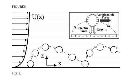 Schéma représentant la distribution des charges sur une dune et la force électrostatique s'ajoutant à la force de gravité pour un modèle de saltation des grains de sable. U(z) est le profil de la vitesse du vent avec l'altitude. Crédit : Jasper Kok