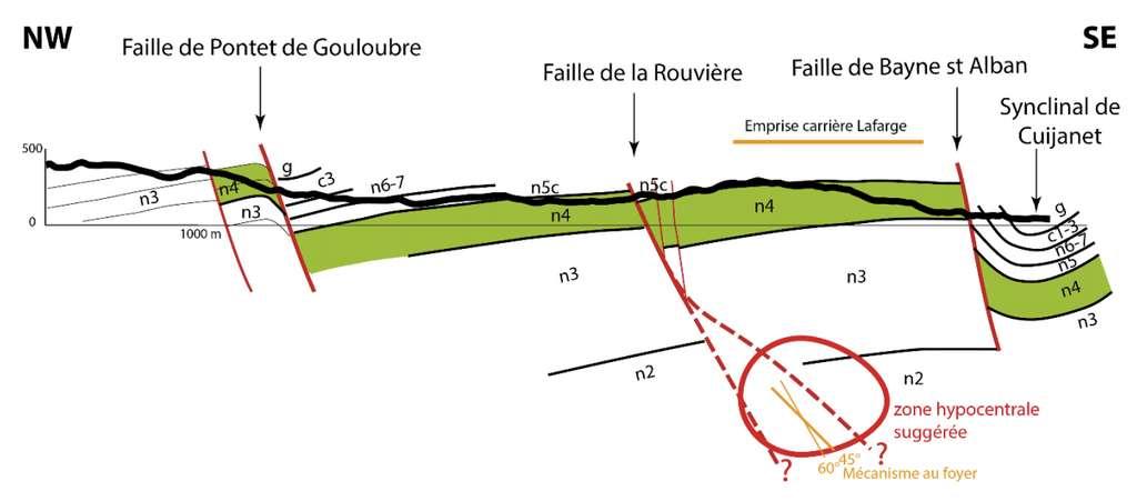 Coupe géologique schématique perpendiculaire à la faille de la Rouvière. Les informations sont projetées depuis un kilomètre de part et d'autre du trait de coupe localisé sur le schéma ci-dessus (tracé en vert). © Document extrait du rapport CNRS-INSU
