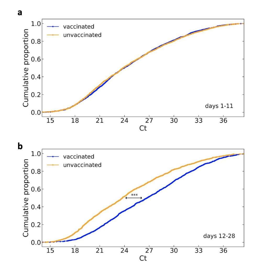 La vaccination augmenterait le seuil de cycle nécessaire pour détecter le matériel génétique du virus dans un échantillon lors d'un test PCR. © Medrxiv