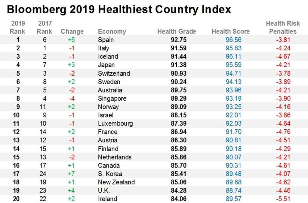 Le classement des 20 premiers pays les plus « sains ». © Bloomberg