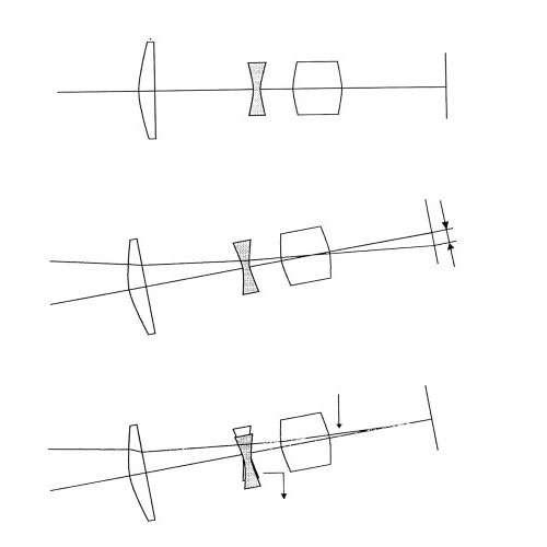 Principe d'un objectif stabilisé : en gris, lentille mobile de correction. © Canon