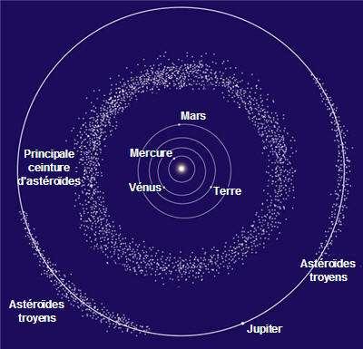 Répartition des astéroïdes dans le Système solaire. © Nasa