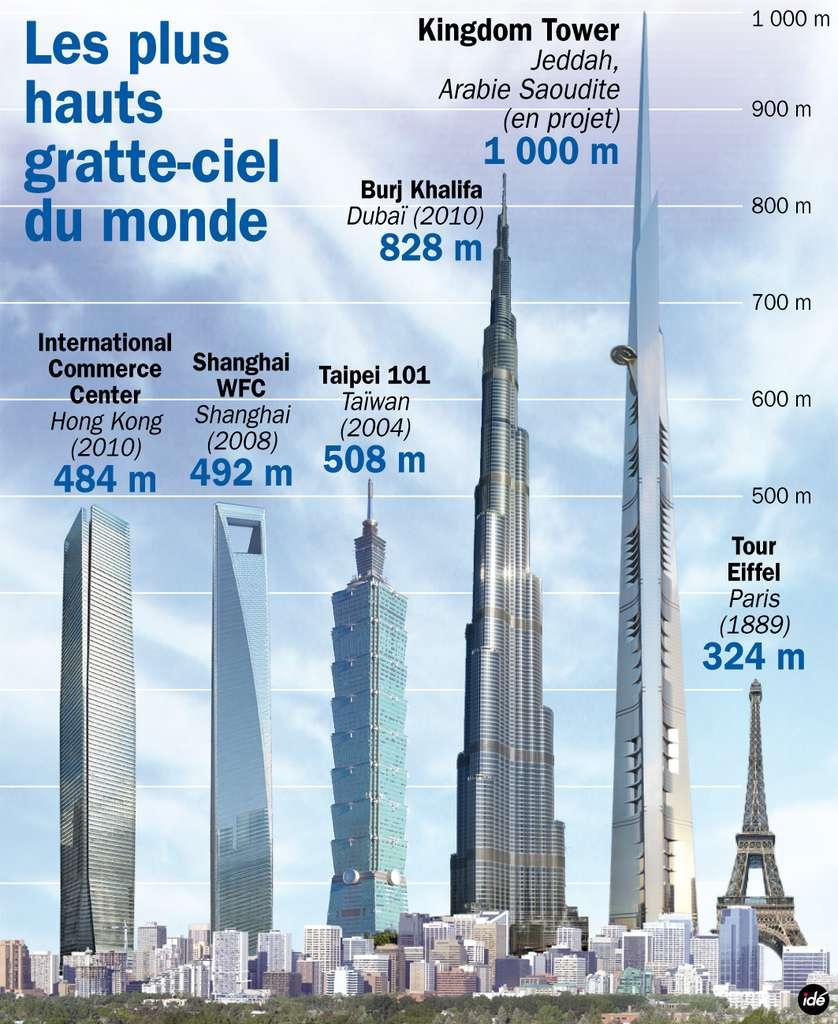 Avec une hauteur annoncée (mais sans doute approximative) de 1.000 mètres, la Kingdom Tower bat largement la Burj Khalifa. On remarque une plateforme de trente mètres (au 157e étage, à gauche sur cette image). © idé
