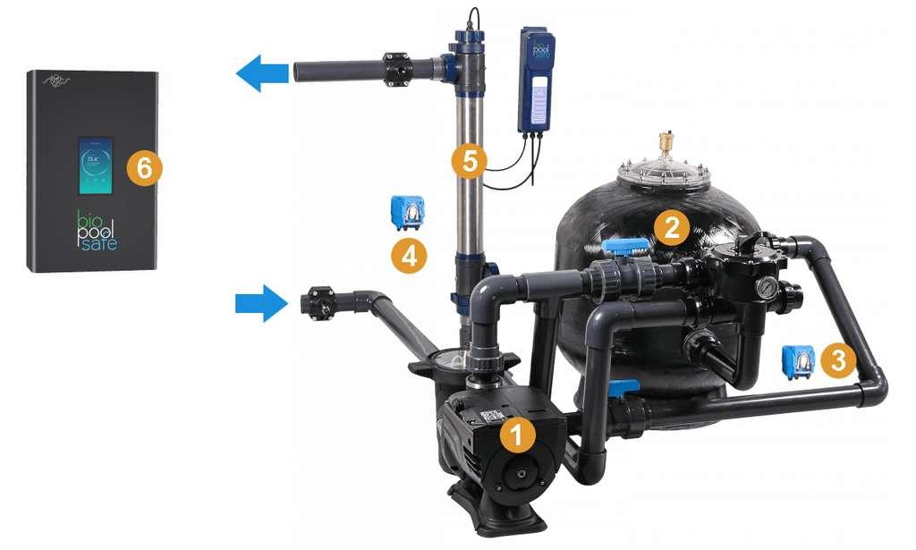 Le principe de filtration Biolitho se compose d'une pompe (1), d'un filtre à sable comprenant 50 % de lithotame ensemencée (2), de deux pompes péristaltiques pour injecter des bactéries (3) et un anti-algue (4) et d'un module de stérilisation à UV-C (5). L'ensemble est géré via un boîtier connecté (6). © BioPoolTech