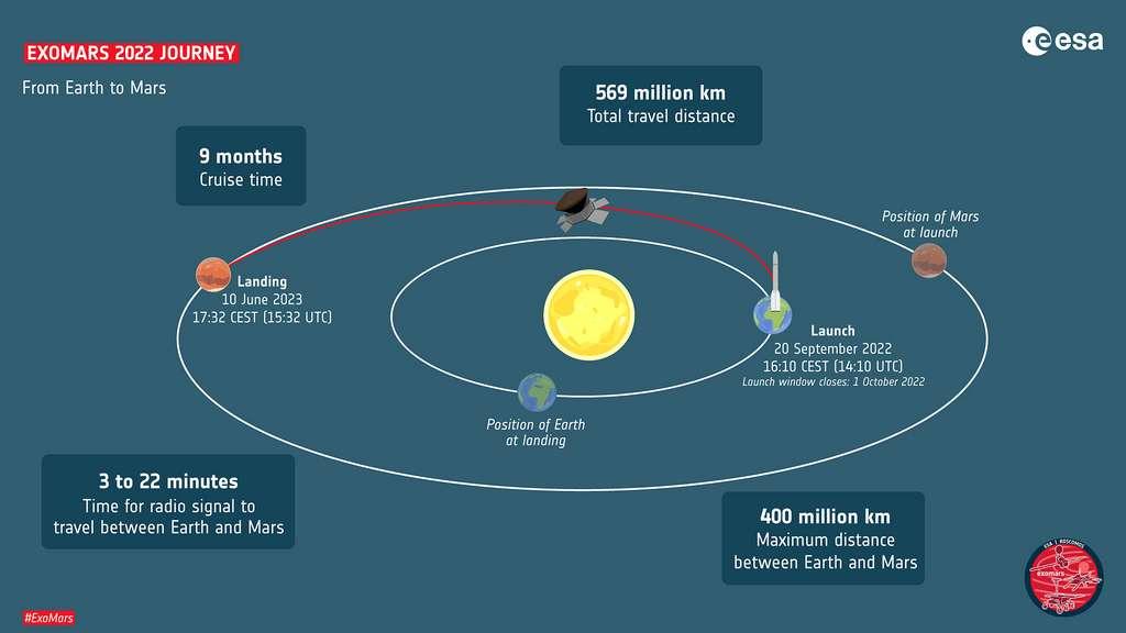 Le voyage d'ExoMars 2022, de la Terre à Mars, résumé en une image. © ESA