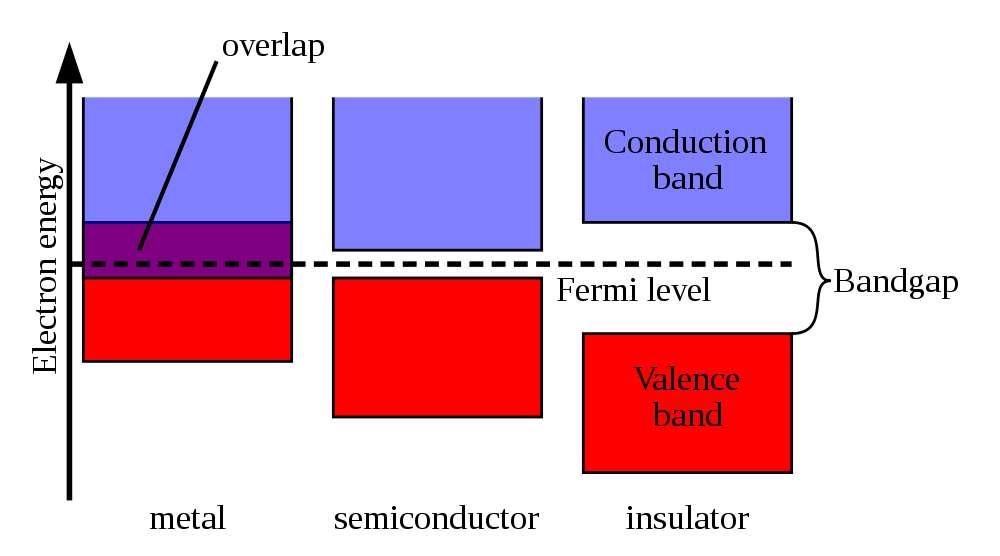 Sur ce schéma, on a représenté les bandes de conduction et de valence dans un solide (en abscisse, l'énergie des électrons qui peuvent occuper ces bandes). On voit la différence entre, de gauche à droite, un conducteur (metal), un semi-conducteur (semiconductor) et un isolant (insulator). © Wikipédia, Pieter Kuiper