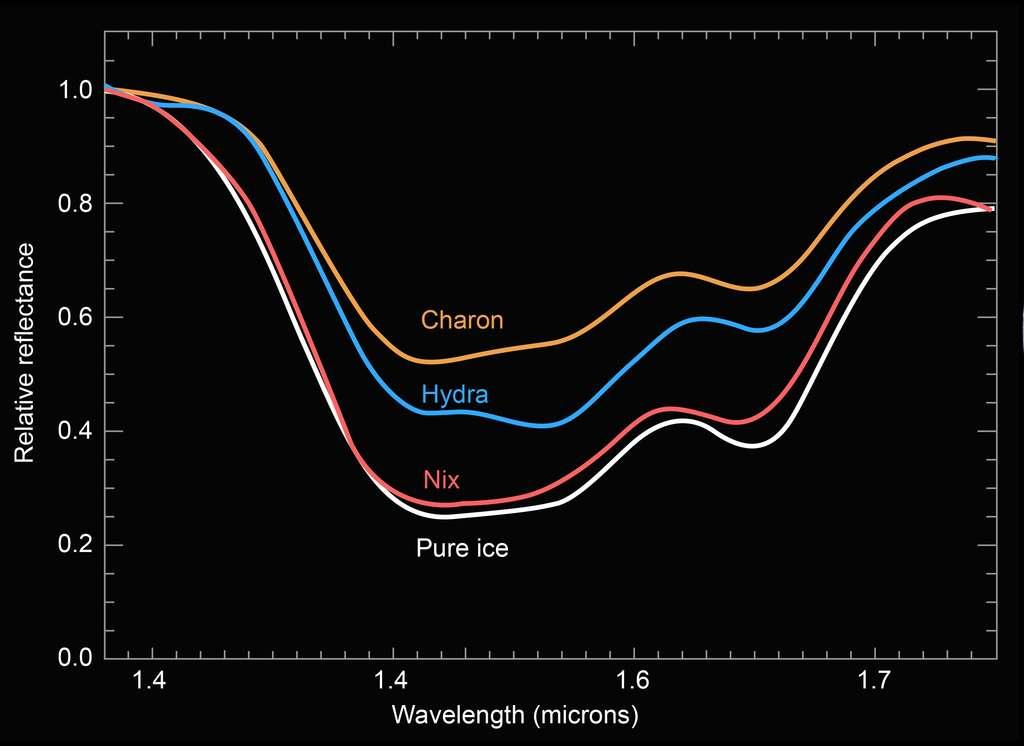 Comparaison des spectres obtenus avec l'instrument Leisa de New Horizons, des surfaces de Charon, Hydre (Hydra en anglais) et Nix, avec de la glace d'eau pure. © Nasa, JHUAPL, SwRI