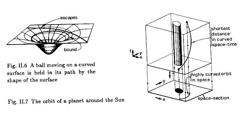 Une particule cherchant à se déplacer selon la ligne la plus droite possible peut emprunter une tangente à un cercle centré sur le puits à gauche. Atteignant le cercle, elle se trouvera piégée en orbite en suivant la courbe la plus droite, c'est à dire ici précisément ce cercle. À droite, un bloc d'espace-temps avec la trajectoire dans le temps d'un astre fixe et un objet tournant autour de lui. Cern yellow report 91-06. © Ruth M. Williams