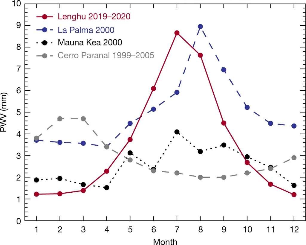 Vapeur d'eau précipitable à Lenghu, La Palma, Mauna Kea et Cerro Paranal (sites des plus grands observatoires mondiaux). © Licai Deng et al., Nature, 2021