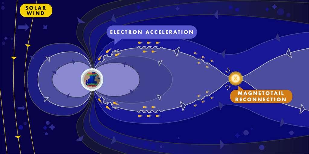 Sur cette illustration, le vent solaire qui arrive de la gauche, la reconnexion magnétique qui se produit dans la magnétoqueue de notre Terre et les électrons accélérés qui « surfent » sur les ondes d'Alfvén. © Austin Montelius, Université de l'Iowa