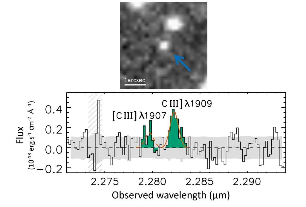 La galaxie la plus éloignée, GN-z11, pointée par une flèche, est bien visible sur l'image obtenue avec le télescope spatial Hubble. Son spectre dans le proche infrarouge a été déterminé par le télescope Keck. Les raies d'émission du carbone doublement ionisé sont visibles (C III), indiquant un décalage vers le rouge de 10,957. © Université de Tokyo