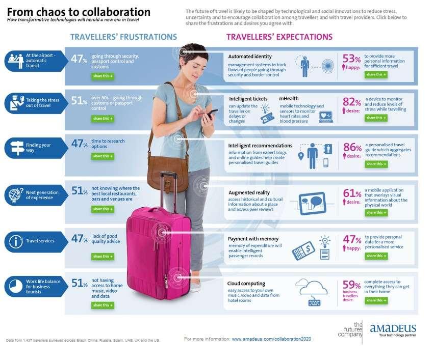 L'étude réalisée par Amadeus a identifié les principales sources de frustration des voyageurs et les solutions techniques qui pourraient y répondre dans l'avenir. © Amadeus