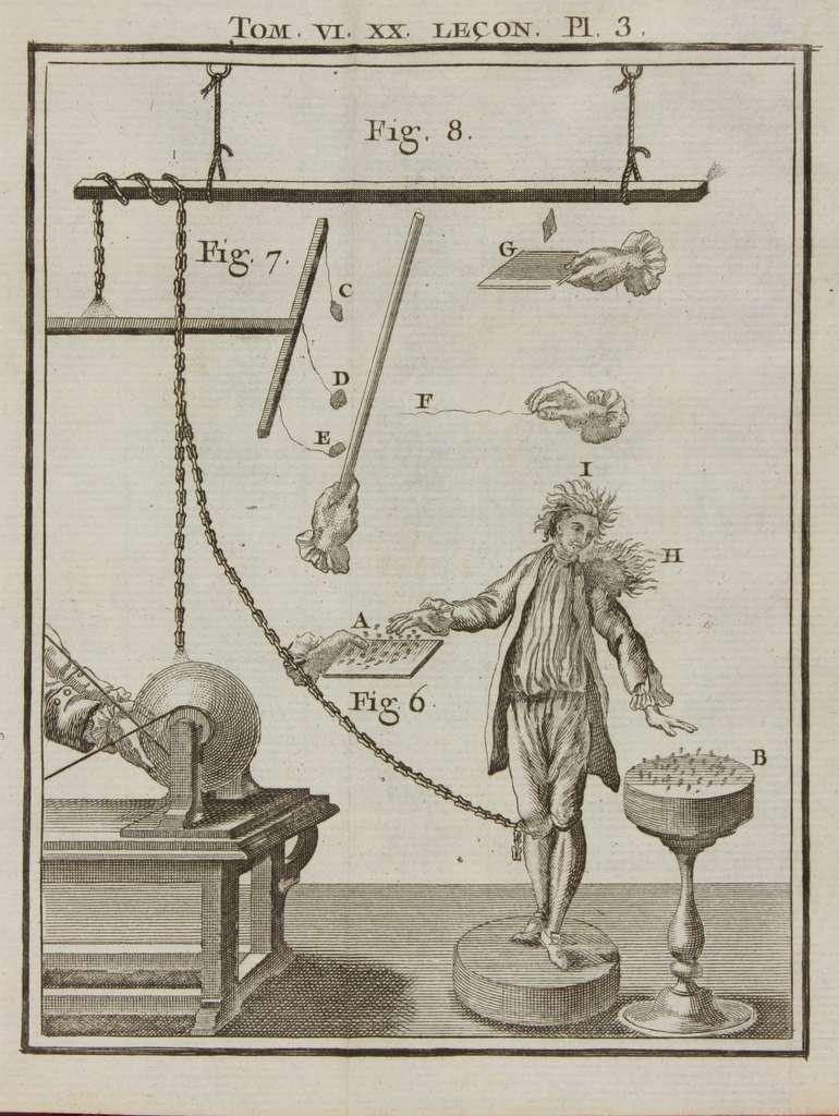 """Expérience d'électricité statique dans """"Leçons de physique expérimentale"""" de Jean-Antoine Nollet, en 1764 ; bibliothèque universitaire de Poitiers, fonds ancien. © BiblioDeL."""