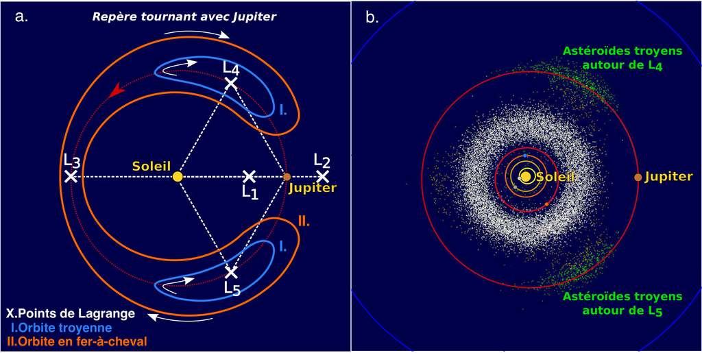 Un exemple de points de Lagrange, ceux associés au système Soleil-Jupiter et qui explique l'existence de la famille d'astéroïdes baptisés les troyens. © Alexandre Pousse