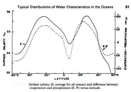 Salinité et bilan E-P en fonction de la latitude. © DR, reproduction et utilisation interdites