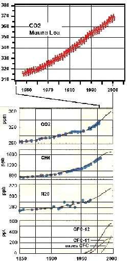 Fig. 3 L'augmentation des concentrations atmosphériques du dioxyde de carbone et d'autres gaz à effet de serre. En haut, les mesures de CO2 faites directement au Mauna Loa (Hawaï) depuis 1957. En bas, mesures indirectes avant 1957 (analyses de l'air piégé dans les glaces), plus les mesures directes récentes, pour le CO2 (en ppm), le CH4 et le N2O (en ppb : 1000 ppb = 1 ppm = 0,0001 %), et certains des CFC (en ppt ; 1000 ppt = 1 ppb). Pour le CO2, on est passé d'une concentration de 280 ppm (parties par million) en 1850 à plus de 370 ppm aujourd'hui, essentiellement à cause de la combustion de carburants fossiles.