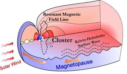 Schéma montrant les oscillations des lignes de champs de la magnétopause par amplification des instabilités de Kelvin-Helmholtz lors d'une tempête solaire (Crédits: University of Massachusetts Lowell (Q. Zong) ).
