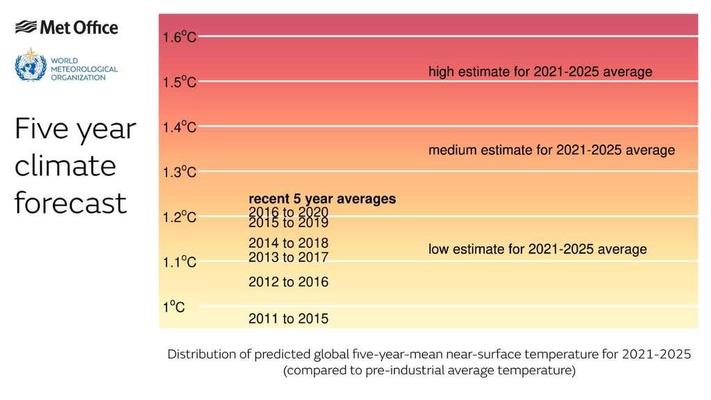 Ici, la distribution des températures moyennes — par rapport aux températures préindustrielles — prévues pour les cinq années à venir. Avec le repère des moyennes de réchauffement sur les dix années passées. © Met Office