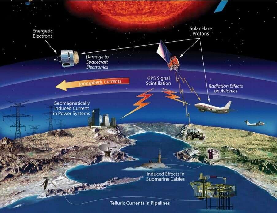 Recensés ici, tous les impacts qu'une tempête solaire peut avoir sur Terre. Le 13 mars 1989, des courants induits géomagnétiquement ont provoqué une panne d'électricité qui a touché plus de six millions de personnes au Canada. © Nasa
