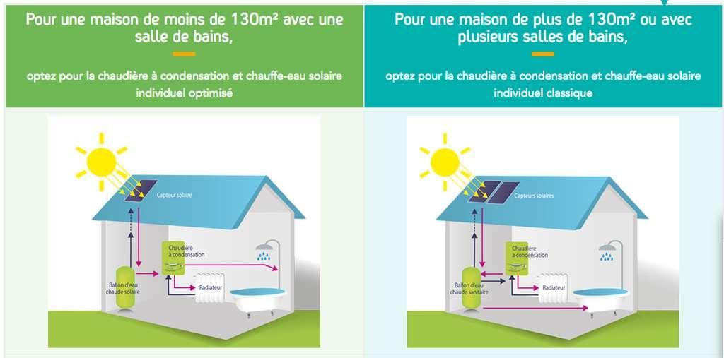 Dans une maison de taille moyenne, gaz naturel et énergies renouvelables peuvent par exemple être couplés par le biais d'un chauffe-eau solaire. Une solution à la fois simple, efficace et abordable qui permet de préchauffer l'eau grâce à l'énergie solaire avant de la porter à température à l'aide d'une chaudière à condensation. © GRDF