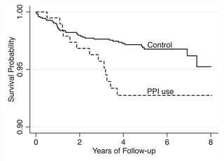 Probabilité de survie (Survival Probability, en anglais sur le schéma) en fonction des années de suivi (Years of Follow-up) avec les IPP (PPI use). L'utilisation des IPP est associée à la multiplication par 2,2 du risque de mortalité cardiovasculaire par rapport à un groupe témoin (Control). © 2015 Shah et al., PLOS One, cc by 4.0