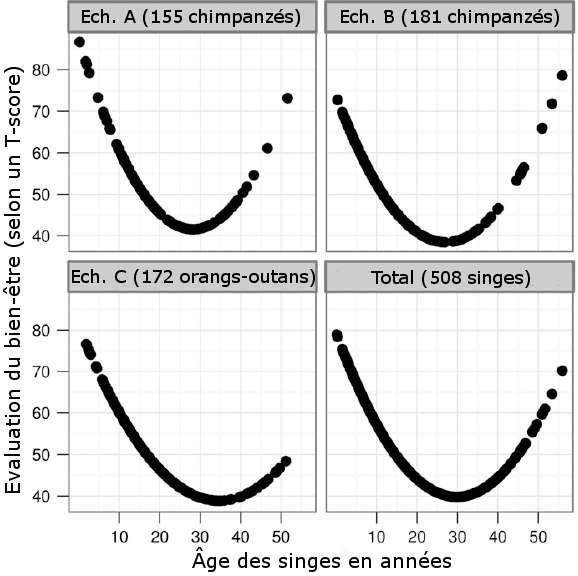 Courbes de bien-être pour chaque échantillon de grands singes étudié (A, B et C ; voir dans le texte pour les détails) et pour l'ensemble de ces primates (en bas à droite) en fonction de l'âge. Plus la valeur en ordonnée est grande, mieux l'animal se sent. © Adapté de Weiss et al. 2012, Pnas