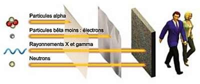 Absorption de différents rayonnements par une feuille de carton, une plaque d'aluminium ou une épaisseur de béton © CEA