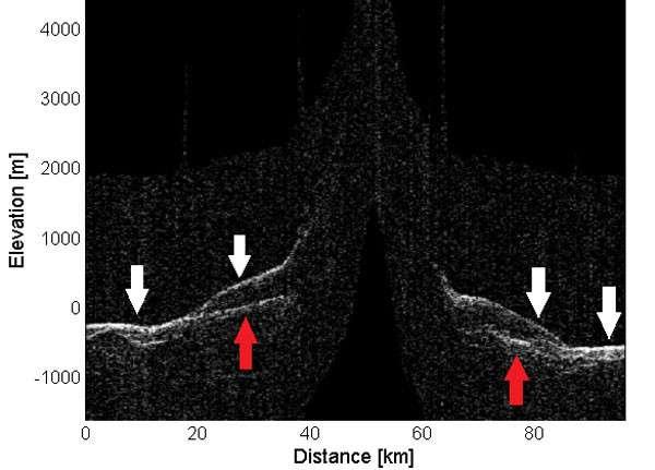 Les mesures radar menées depuis 10 ans par la sonde Mars Reconnaissance Orbiter (MRO) ont permis aux chercheurs de déceler la présence de glaciers sous la surface de Mars et d'évaluer leurs tailles et volumes. © Sharad, Nasa, Karlsson et. al.