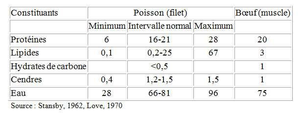 Comparatif des principaux composants (en %) des muscles de poisson et de bœuf. © Stansby, 1962, Love, 1970