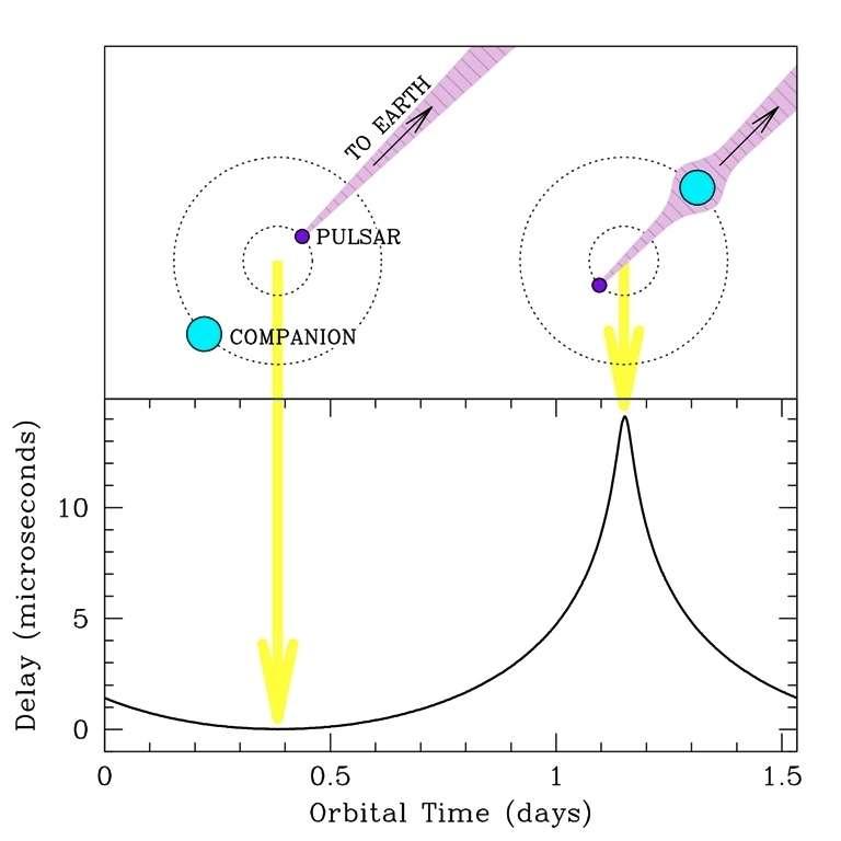 Le principe de l'effet Shapiro pour la détermination de la masse de l'astre compagnon d'un pulsar est illustré sur le schéma du haut. Lorsque se produit une éclipse du pulsar, les ondes radio qu'il émet sous forme d'impulsions n'arrivent plus en ligne droite sur Terre et un retard apparaît. C'est ce que l'on voit sur le graphique en bas avec en abscisse le temps pour la progression des astres en orbite et en ordonnée le retard mesuré sur Terre. © Naval Research Laboratory