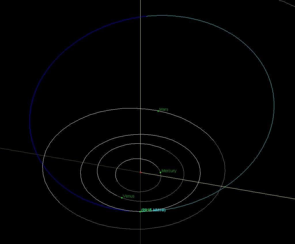 L'orbite de l'astéroïde (2015)HM10 (en bleu) et celles des planètes (en blanc), la trajectoire de la Terre étant juste à l'intérieur de celle de Mars. L'objet vient de la gauche, sous le plan de l'écliptique (partie bleu foncé à gauche), et le traverse actuellement pour passer au-dessus (partie bleu clair à droite). © JPL