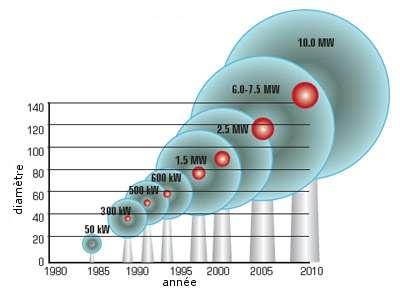 Évolution de la taille des éoliennes depuis 1980. Une pale mesure maintenant jusqu'à 70 mètres (donc 140 mètres pour le diamètre) en ce qui concerne les éoliennes sur terre. © Energy Efficiency and Technology, DR, traduction Futura-Sciences