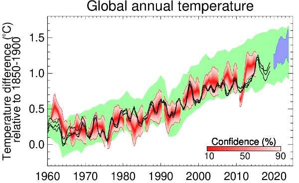 En bleu, projection pour les cinq prochaines années de l'élévation de la température moyenne globale par rapport à la période préindustrielle 1850-1900. En noir, l'élévation de la température moyenne globale observée par le Met Office Hadley Center, le GISS et le NCDC, depuis 1960. © Met Office