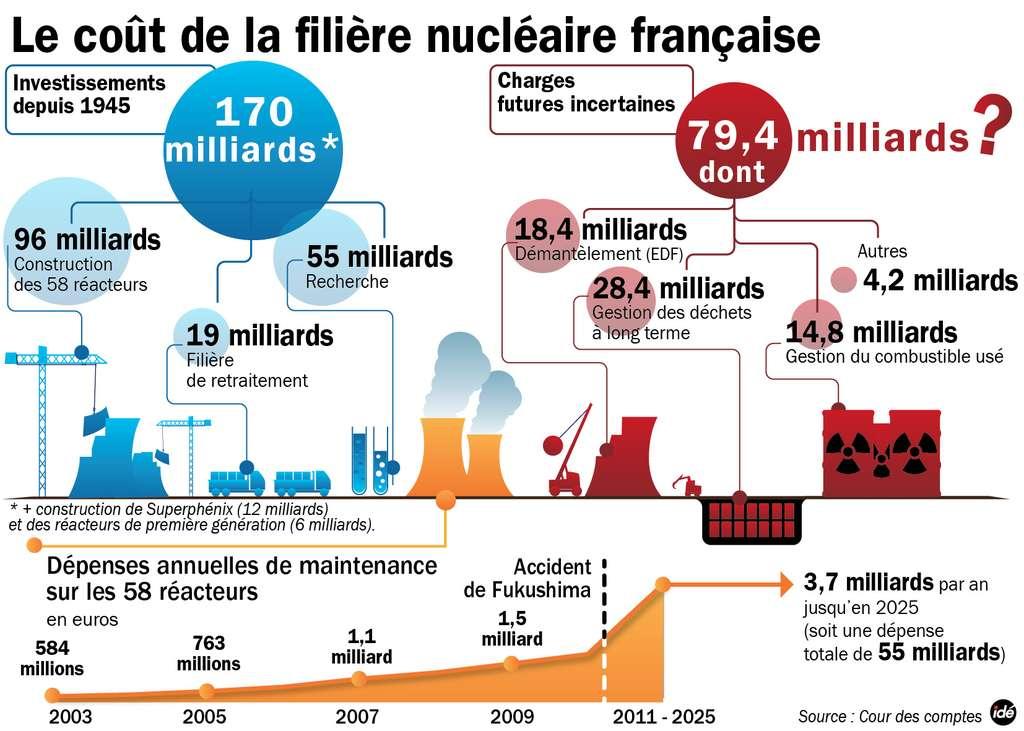 Les investissements passés (170 milliards d'euros + 18 milliards pour des projets arrêtés) sont représentés en bleu. La mise en place de la filière nucléaire française (coût de 121 milliards d'euros) se divise en deux parties : la construction des réacteurs et le développement de la filière de retraitement. L'estimation des investissements futurs (en rouge) inclut encore certaines zones d'ombre. Le coût du démantèlement des centrales (18,4 milliards d'euros) est déjà critiqué car il serait largement sous-estimé. Quoi qu'il en soit, une augmentation des frais de maintenance (en orange) est déjà prévue pour les années à venir, notamment pour répondre aux exigences de l'Agence de sécurité nucléaire imposées après l'accident de Fukushima. © Idé